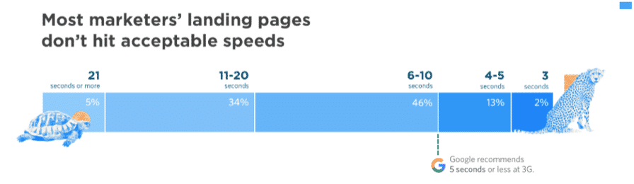 Pagespeed Acceptable Speeds
