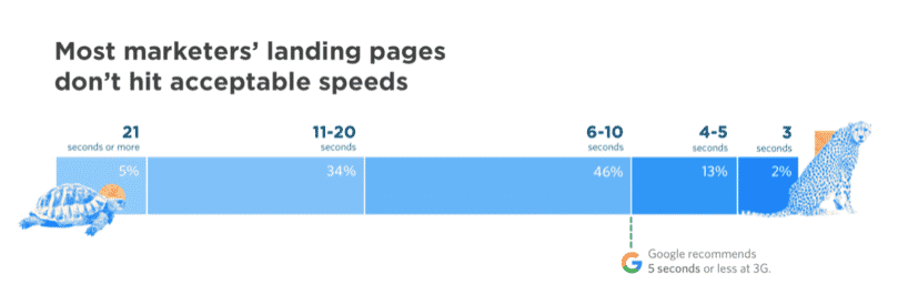 Screpy Accessible Page Speed