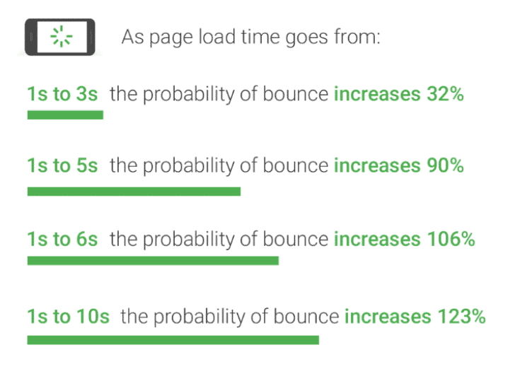 Page Load Time Scale