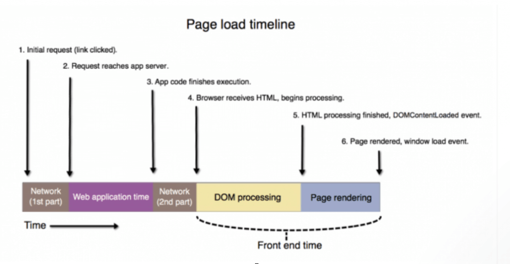 Pagespeed Page Load Timeline