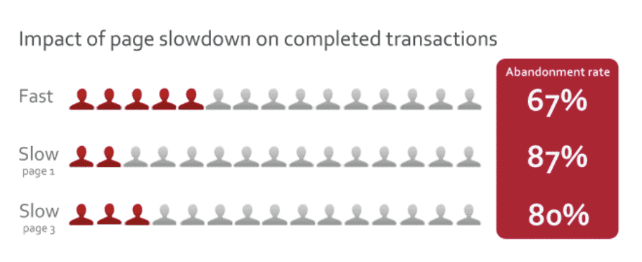 Pagespeed Impact slowdown on completed transactions