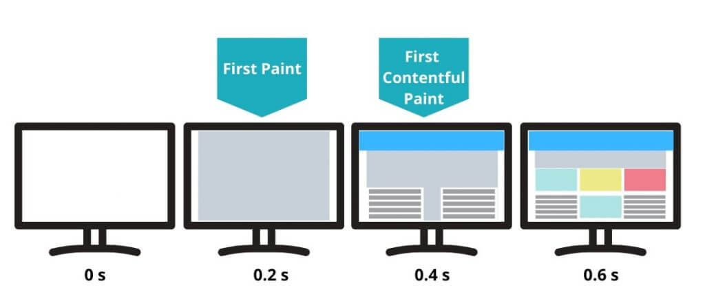 First Contentful Paint - Google Pagespeed Insights