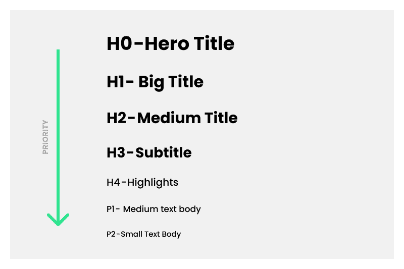 Headings in content optimizations