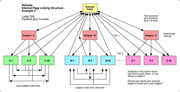 On-site link building process