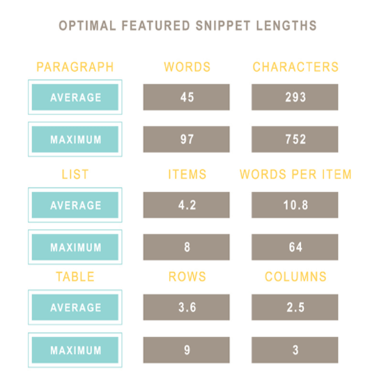 Average length of different type of featured snippets