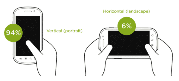 Horizontal and Vertical Orientation for Mobile UX Design