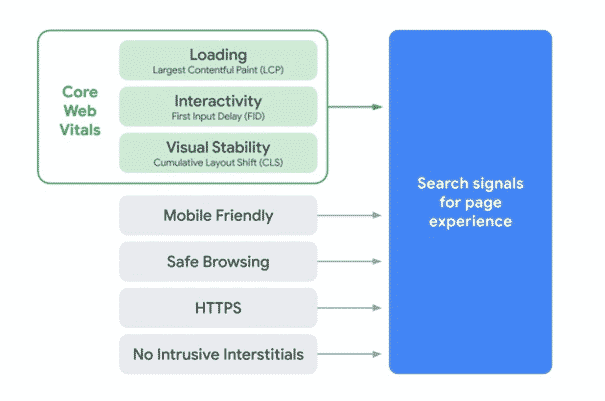 Is Page Experience Among Core Web Vitals?