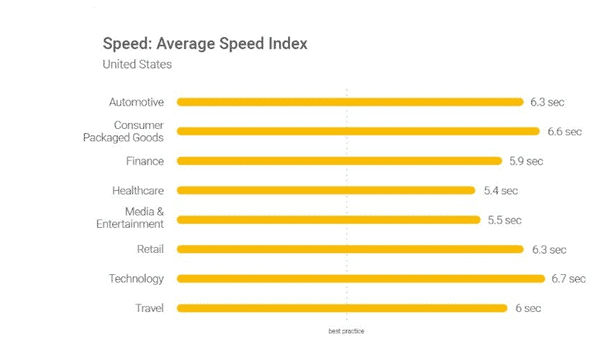 Average page speed index of different sectors