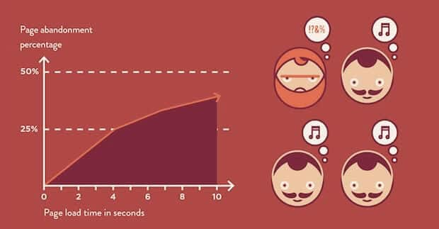 Page speed and conversion rates
