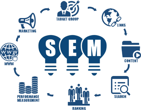 When is SEM is Better Strategy for Your Website?