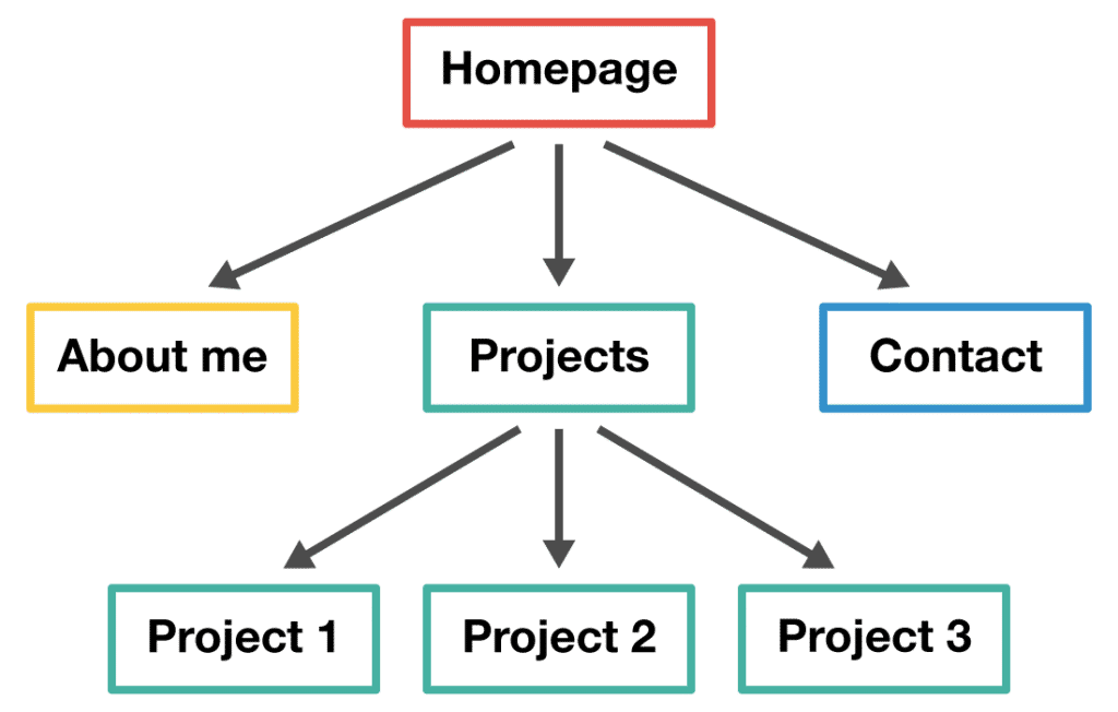 Homepage Structure Optimization