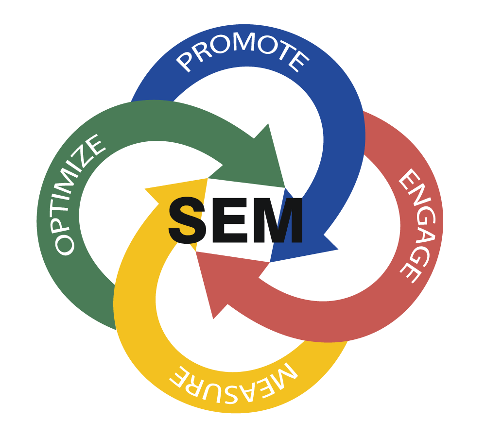 What is SEM? - SEM and SEO