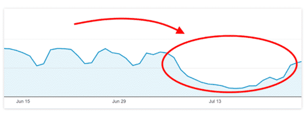 Sudden Decrease in Organic Traffic and SEO Visibility