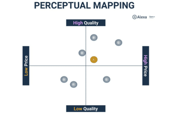 Perceptual Mapping in Competitive Analysis