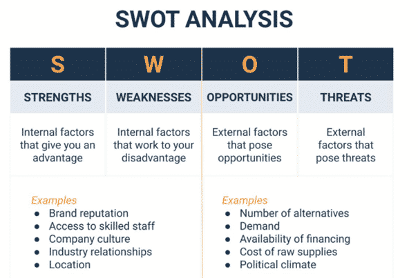 SWOT Analysis in Competitive Analysis