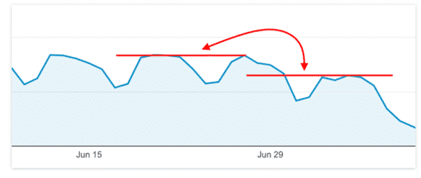 Sudden Decrease in Organic Traffic and SEO Visibility 2